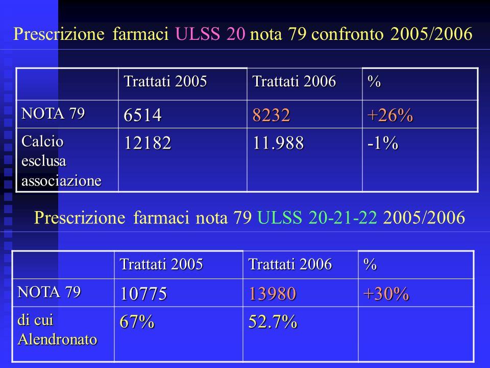 Trattati 2005 Trattati 2006 % NOTA 79 65148232+26% Calcio esclusa associazione 1218211.988-1% Prescrizione farmaci ULSS 20 nota 79 confronto 2005/2006
