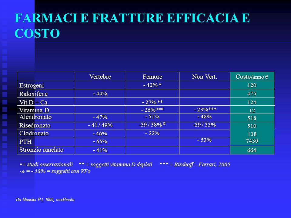 12 FARMACI E FRATTURE EFFICACIA E COSTO 664 - 41% Stronzio ranelato 7430 - 53% - 65% PTH 138 - 33% Clodronato 510 -39 / 33% -39 / 58% & - 41 / 49% Risedronato 518 - 48% - 51% - 47% Alendronato 124 - 27% ** Vit D + Ca 475 - 44% Raloxifene 120 - 42% * Estrogeni Costo /anno Costo /anno Non Vert.