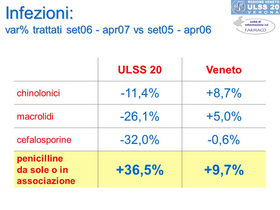 Infezioni: var% trattati set06 - apr07 vs set05 - apr06 ULSS 20Veneto chinolonici -11,4%+8,7% macrolidi -26,1%+5,0% cefalosporine -32,0%-0,6% penicill