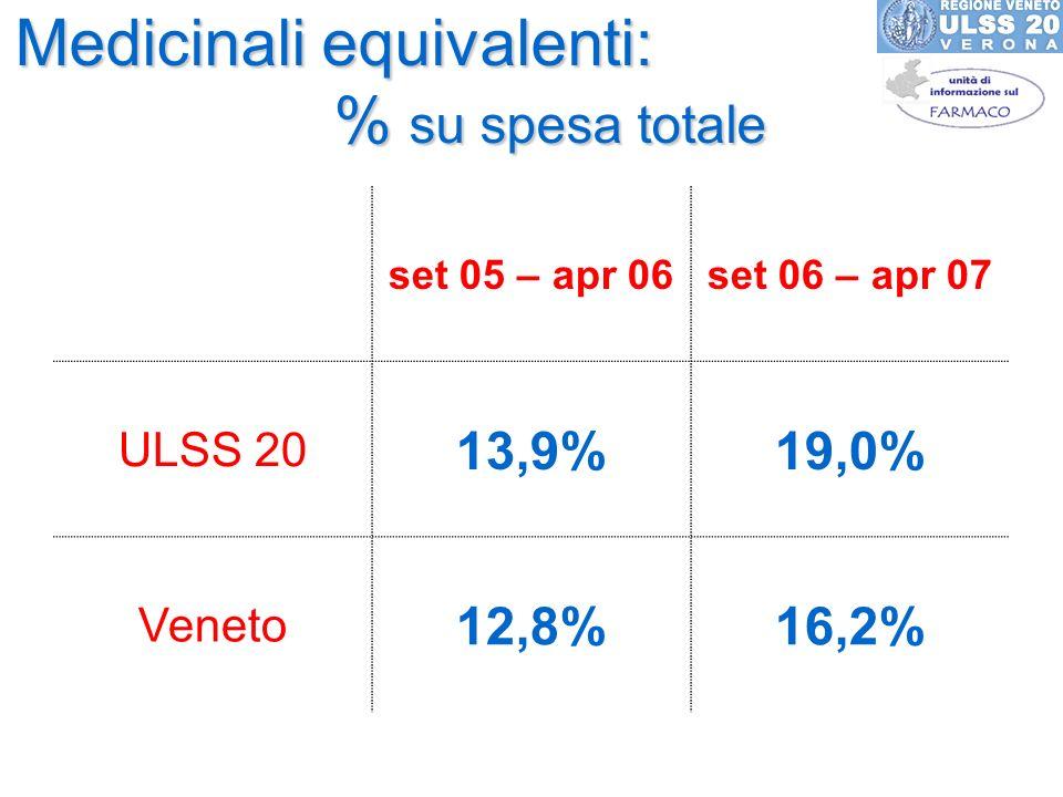 Medicinali equivalenti: % su spesa totale set 05 – apr 06set 06 – apr 07 ULSS 20 13,9%19,0% Veneto 12,8%16,2%