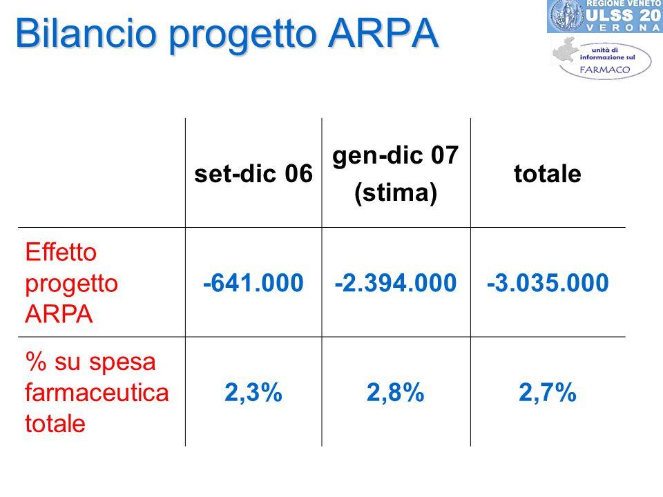 Bilancio progetto ARPA set-dic 06 gen-dic 07 (stima) totale Effetto progetto ARPA -641.000-2.394.000-3.035.000 % su spesa farmaceutica totale 2,3%2,8%