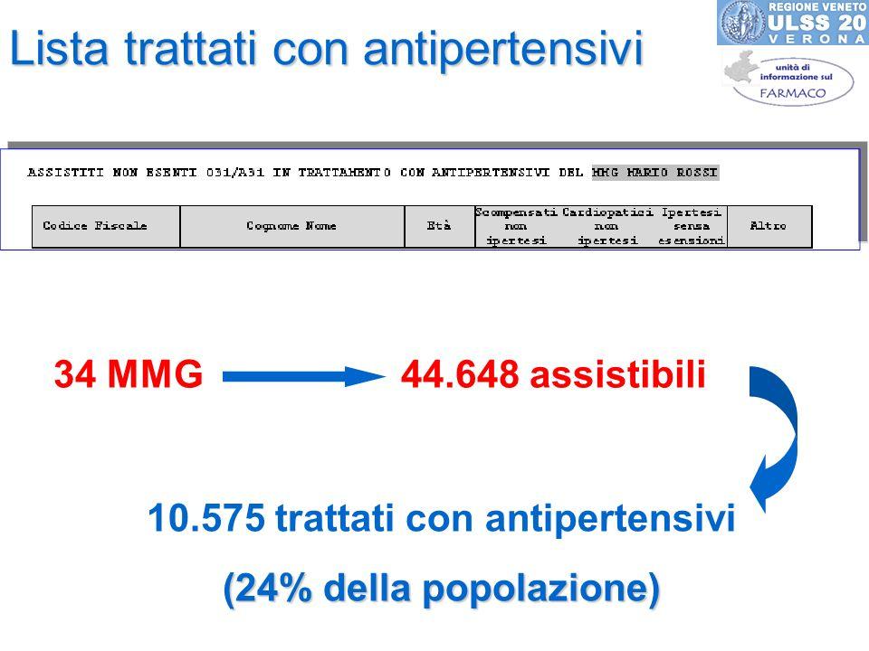 Lista trattati con antipertensivi 34 MMG 44.648 assistibili 10.575 trattati con antipertensivi (24% della popolazione)