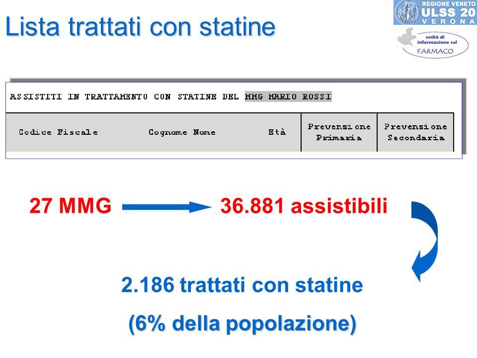 Lista trattati con statine 27 MMG 36.881 assistibili 2.186 trattati con statine (6% della popolazione)
