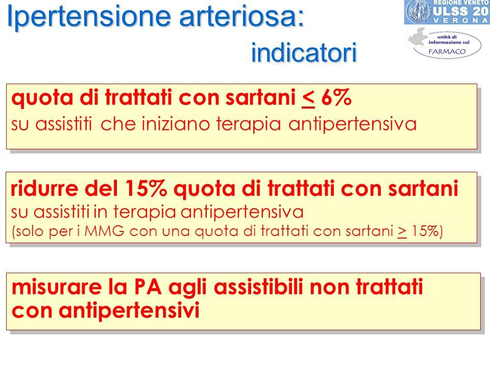 Ipertensione arteriosa: indicatori quota di trattati con sartani < 6% su assistiti che iniziano terapia antipertensiva quota di trattati con sartani <