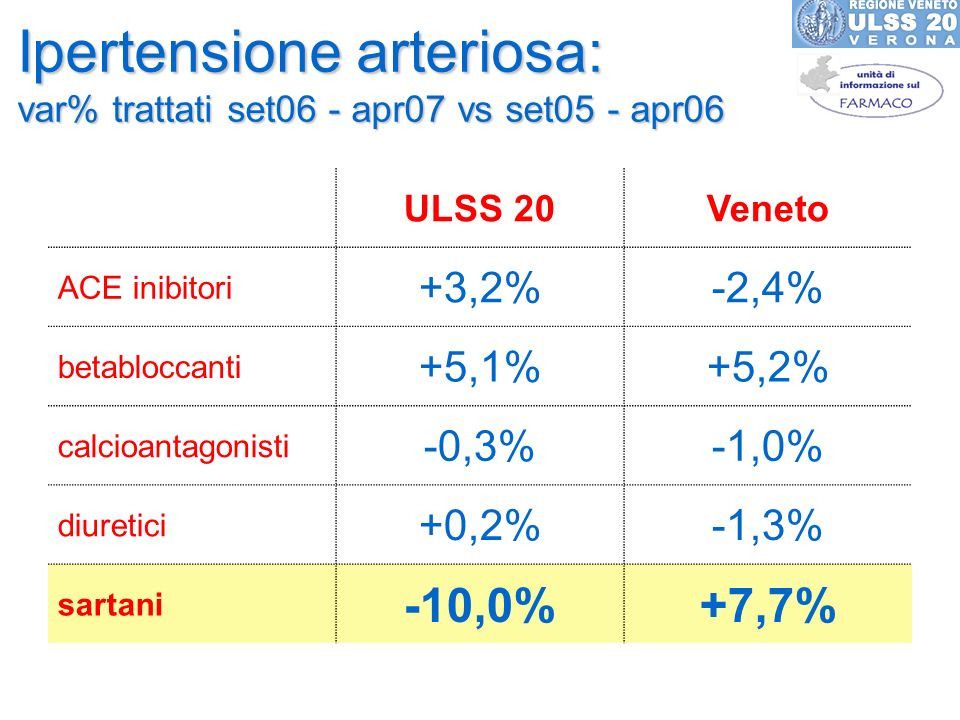 Ipertensione arteriosa: var% trattati set06 - apr07 vs set05 - apr06 ULSS 20Veneto ACE inibitori +3,2%-2,4% betabloccanti +5,1%+5,2% calcioantagonisti