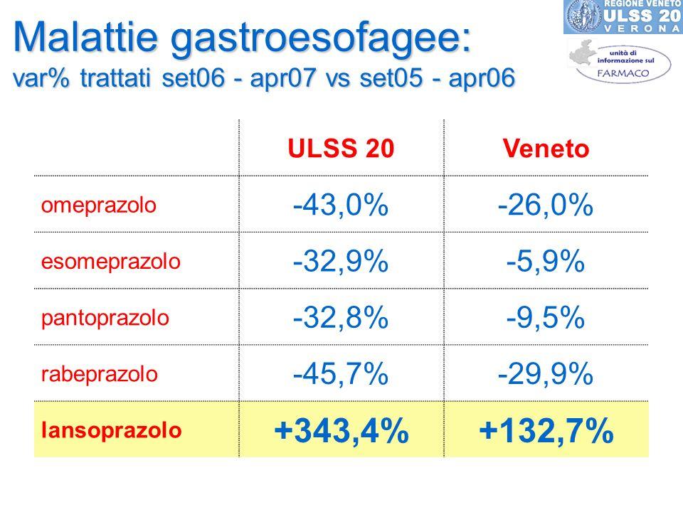 Malattie gastroesofagee: var% trattati set06 - apr07 vs set05 - apr06 ULSS 20Veneto omeprazolo -43,0%-26,0% esomeprazolo -32,9%-5,9% pantoprazolo -32,
