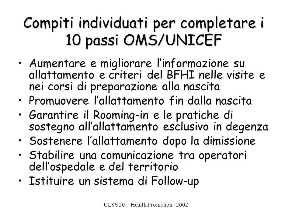 ULSS 20 - Health Promotion - 2002 Compiti individuati per completare i 10 passi OMS/UNICEF Aumentare e migliorare linformazione su allattamento e crit