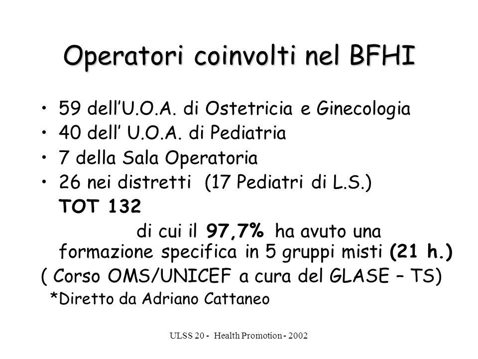 ULSS 20 - Health Promotion - 2002 Operatori coinvolti nel BFHI 59 dellU.O.A. di Ostetricia e Ginecologia 40 dell U.O.A. di Pediatria 7 della Sala Oper