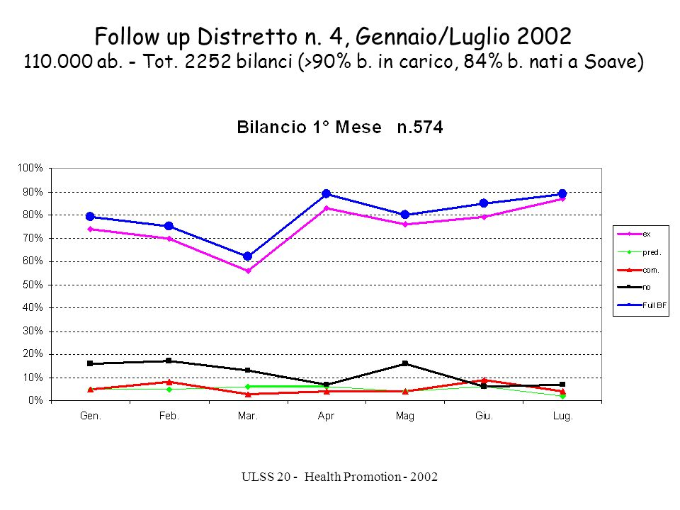 ULSS 20 - Health Promotion - 2002 Follow up Distretto n.