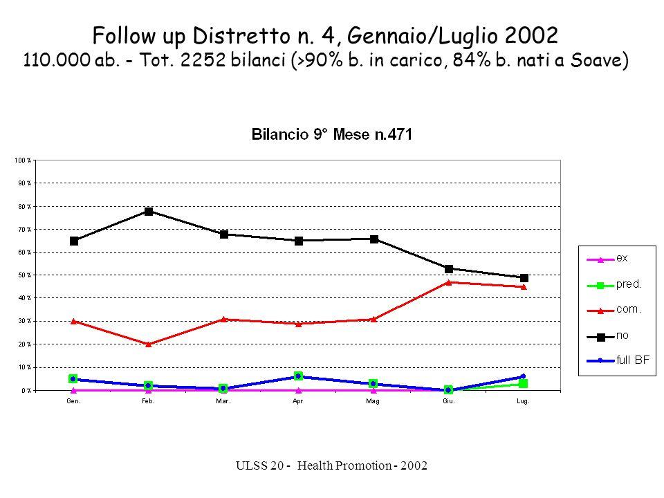ULSS 20 - Health Promotion - 2002 Follow up Distretto n. 4, Gennaio/Luglio 2002 110.000 ab. - Tot. 2252 bilanci (>90% b. in carico, 84% b. nati a Soav