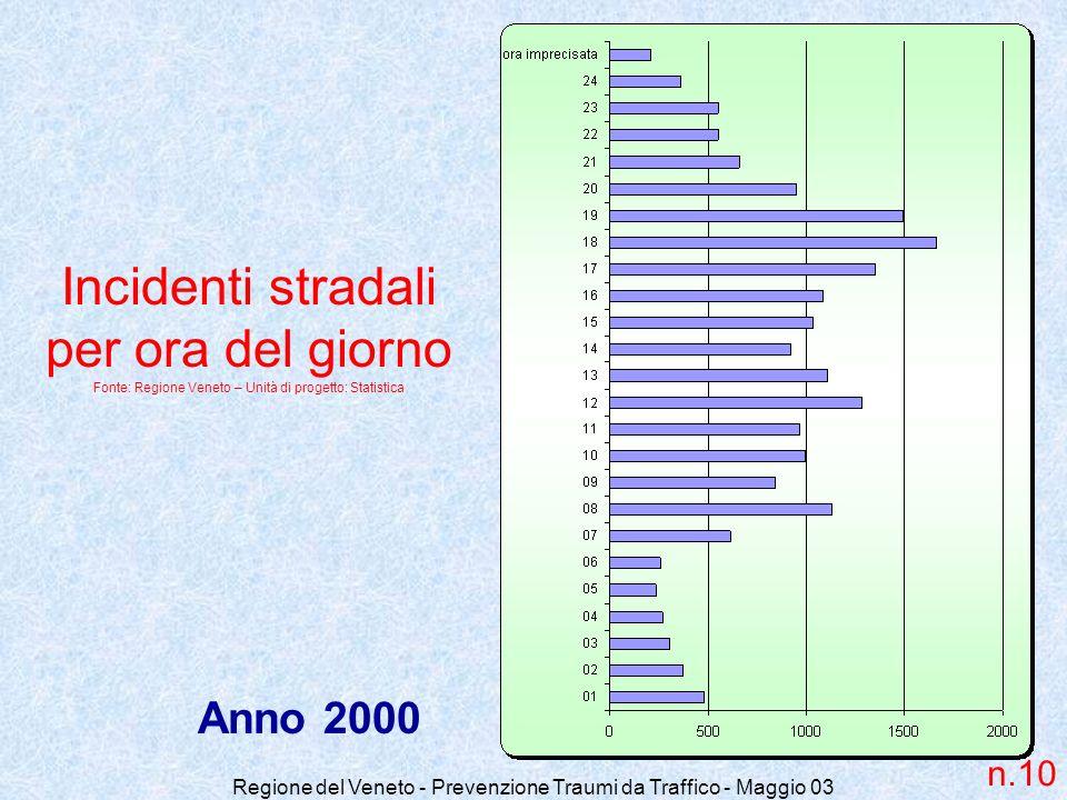 Regione del Veneto - Prevenzione Traumi da Traffico - Maggio 03 Incidenti stradali per ora del giorno Fonte: Regione Veneto – Unità di progetto: Stati