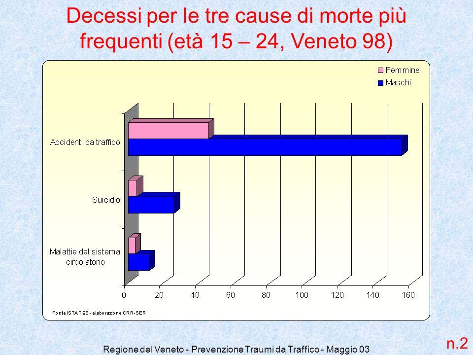 Regione del Veneto - Prevenzione Traumi da Traffico - Maggio 03 Decessi per le tre cause di morte più frequenti (età 15 – 24, Veneto 98) n.2
