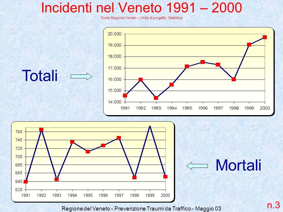 Regione del Veneto - Prevenzione Traumi da Traffico - Maggio 03 Incidenti nel Veneto 1991 – 2000 Fonte Regione Veneto – Unità di progetto: Statistica