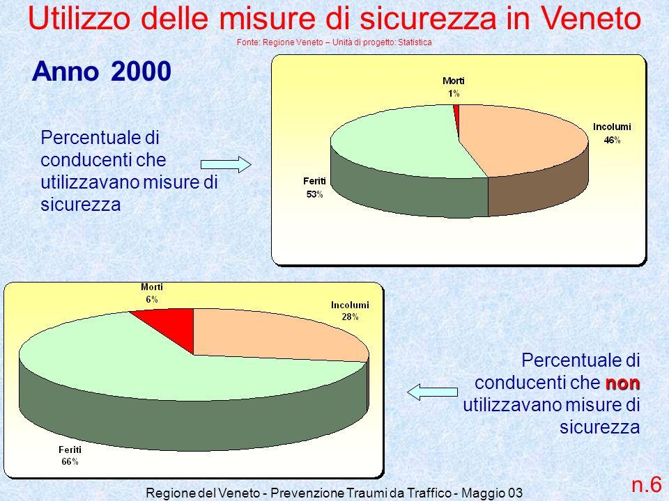Regione del Veneto - Prevenzione Traumi da Traffico - Maggio 03 Utilizzo delle misure di sicurezza in Veneto Fonte: Regione Veneto – Unità di progetto