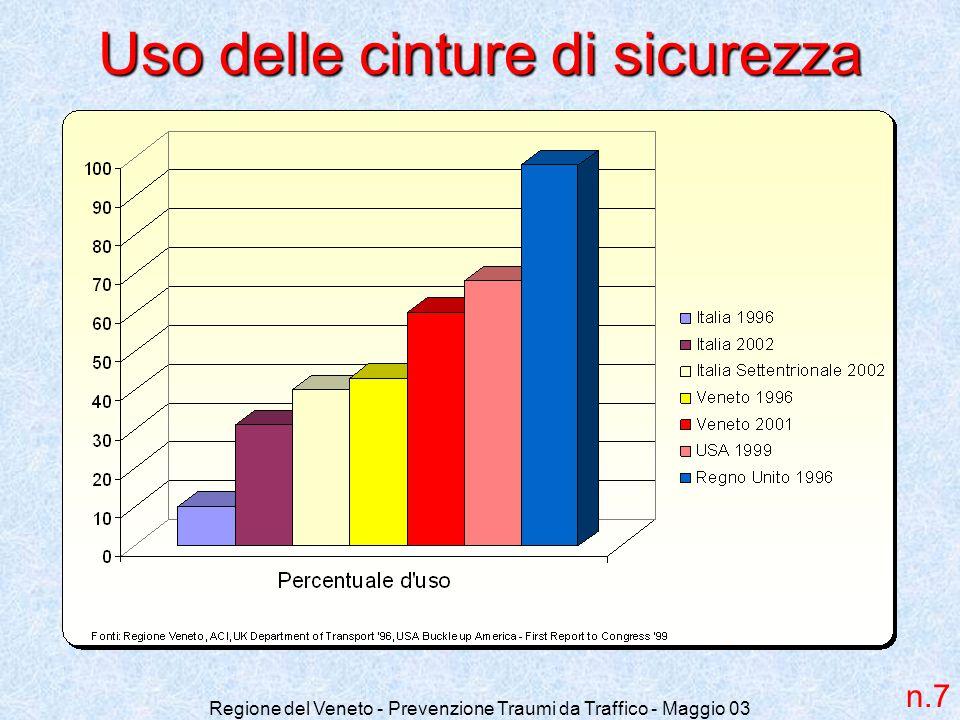 Regione del Veneto - Prevenzione Traumi da Traffico - Maggio 03 Uso delle cinture di sicurezza n.7