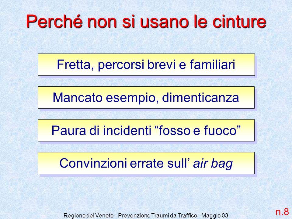 Regione del Veneto - Prevenzione Traumi da Traffico - Maggio 03 Perché non si usano le cinture Fretta, percorsi brevi e familiari Mancato esempio, dim