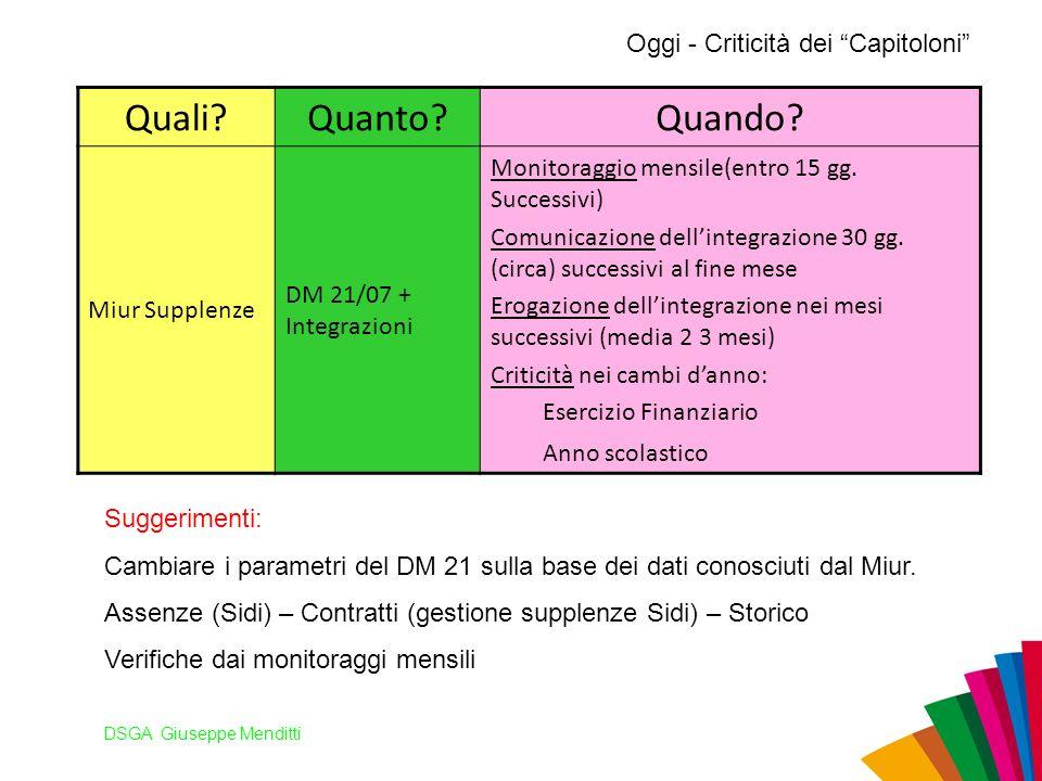 DSGA Giuseppe Menditti Oggi - Criticità dei Capitoloni Quali?Quanto?Quando? Miur Supplenze DM 21/07 + Integrazioni Monitoraggio mensile(entro 15 gg. S