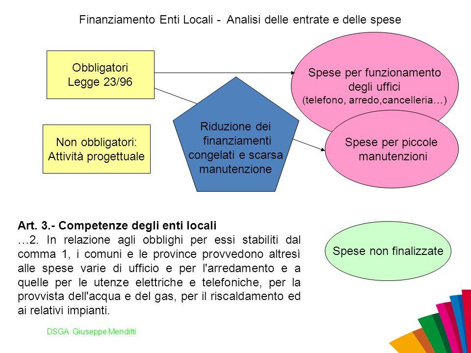 DSGA Giuseppe Menditti Finanziamento Enti Locali - Analisi delle entrate e delle spese Obbligatori Legge 23/96 Non obbligatori: Attività progettuale S