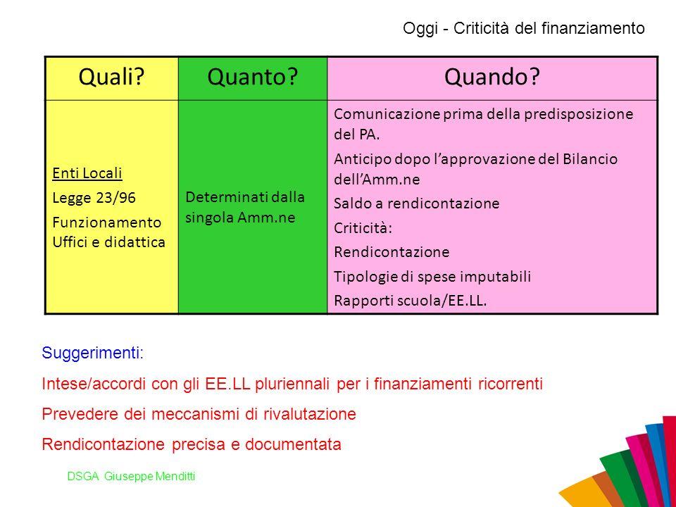 DSGA Giuseppe Menditti Oggi - Criticità del finanziamento Quali?Quanto?Quando? Enti Locali Legge 23/96 Funzionamento Uffici e didattica Determinati da