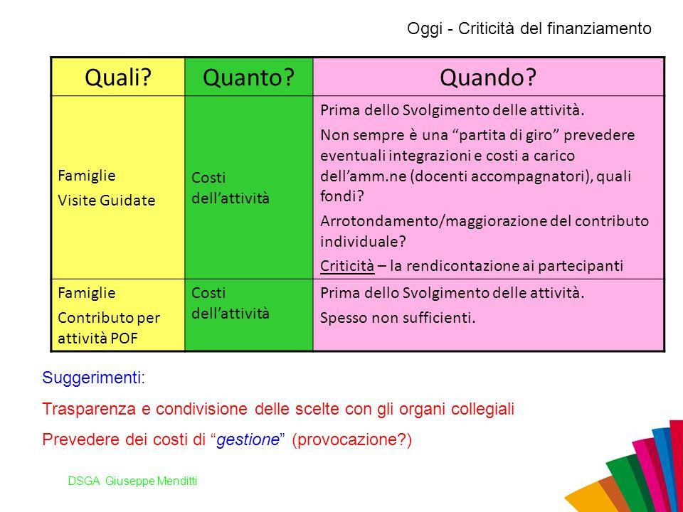 DSGA Giuseppe Menditti Oggi - Criticità del finanziamento Quali?Quanto?Quando? Famiglie Visite Guidate Costi dellattività Prima dello Svolgimento dell