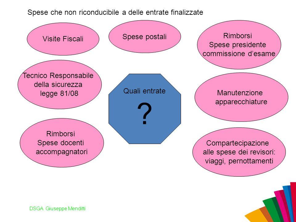 DSGA Giuseppe Menditti Spese che non riconducibile a delle entrate finalizzate Quali entrate ? Visite Fiscali Manutenzione apparecchiature Tecnico Res