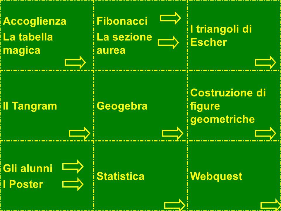 Accoglienza La tabella magica Fibonacci La sezione aurea I triangoli di Escher Il TangramGeogebra Costruzione di figure geometriche Gli alunni I Poste