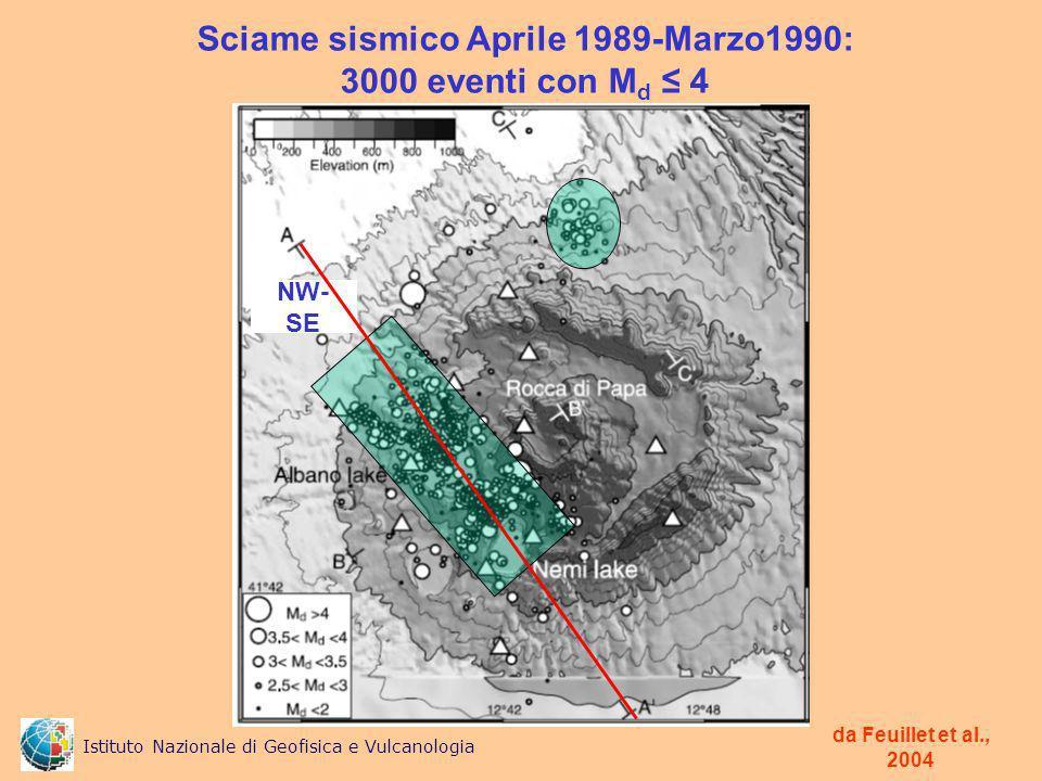 Sciame sismico Aprile 1989-Marzo1990: 3000 eventi con M d 4 da Feuillet et al., 2004 NW- SE Istituto Nazionale di Geofisica e Vulcanologia