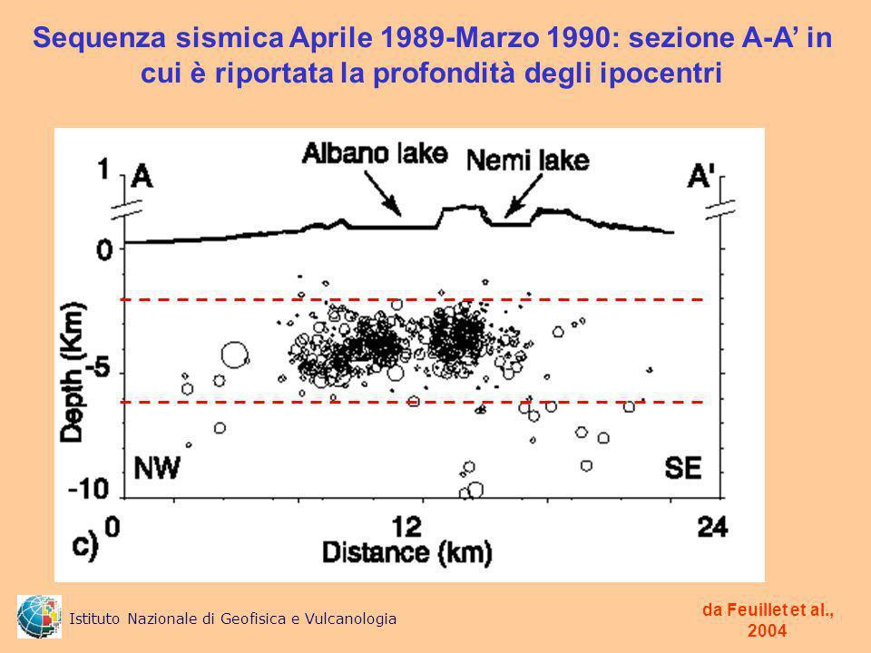 Sequenza sismica Aprile 1989-Marzo 1990: sezione A-A in cui è riportata la profondità degli ipocentri da Feuillet et al., 2004 Istituto Nazionale di Geofisica e Vulcanologia
