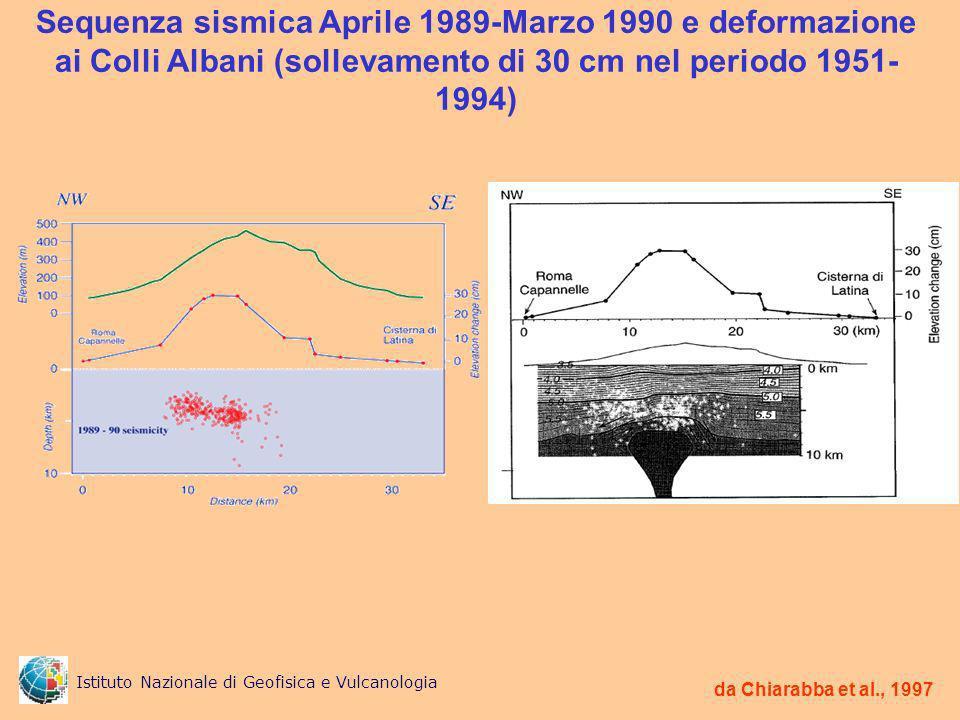 da Chiarabba et al., 1997 Sequenza sismica Aprile 1989-Marzo 1990 e deformazione ai Colli Albani (sollevamento di 30 cm nel periodo 1951- 1994) Istituto Nazionale di Geofisica e Vulcanologia
