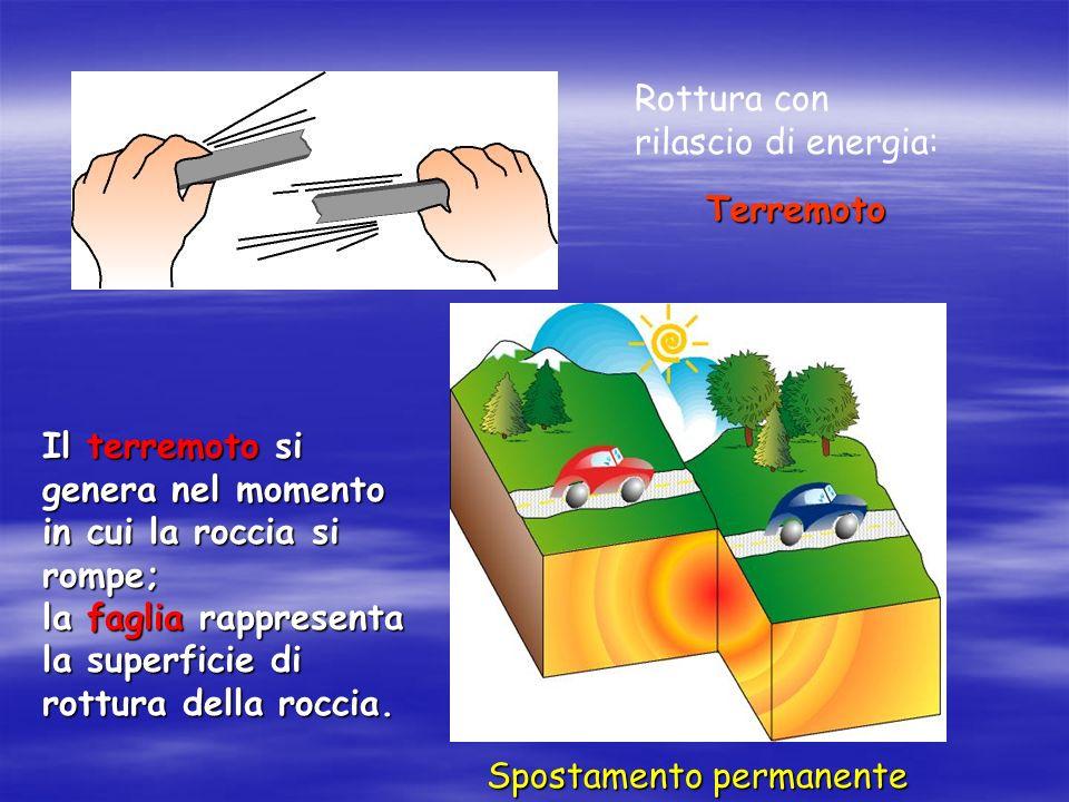 Rottura con rilascio di energia: Terremoto Spostamento permanente Il terremoto si genera nel momento in cui la roccia si rompe; la faglia rappresenta la superficie di rottura della roccia.