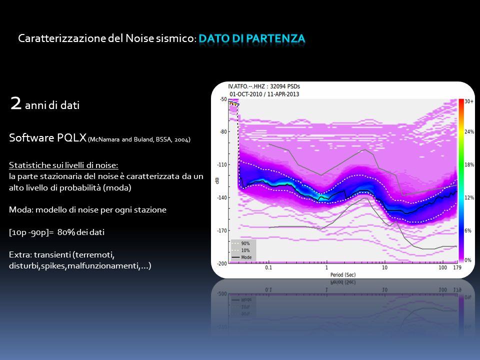 2 anni di dati Software PQLX (McNamara and Buland, BSSA, 2004) Statistiche sui livelli di noise: la parte stazionaria del noise è caratterizzata da un alto livello di probabilità (moda) Moda: modello di noise per ogni stazione [10p -90p]= 80% dei dati Extra: transienti (terremoti, disturbi,spikes,malfunzionamenti,…)