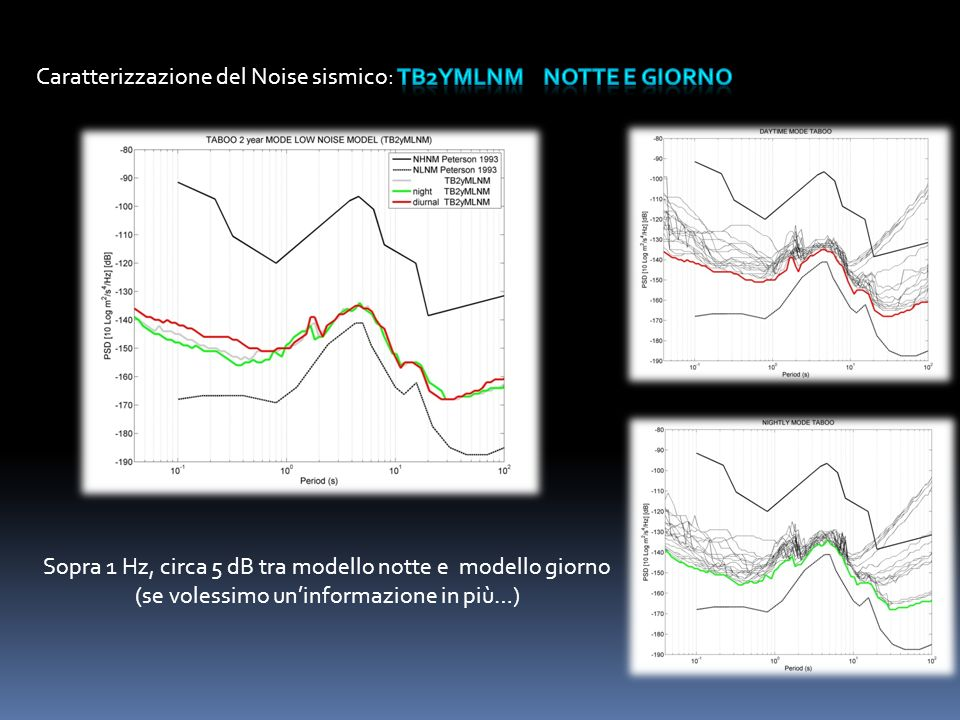 Sopra 1 Hz, circa 5 dB tra modello notte e modello giorno (se volessimo uninformazione in più…)
