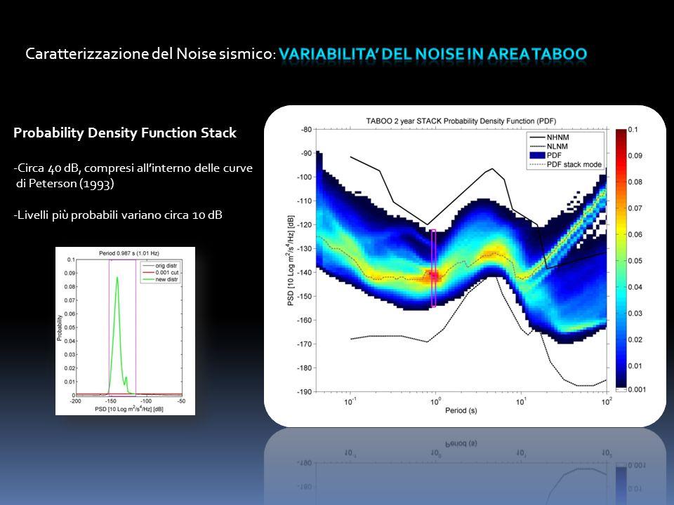 Probability Density Function Stack -Circa 40 dB, compresi allinterno delle curve di Peterson (1993) -Livelli più probabili variano circa 10 dB
