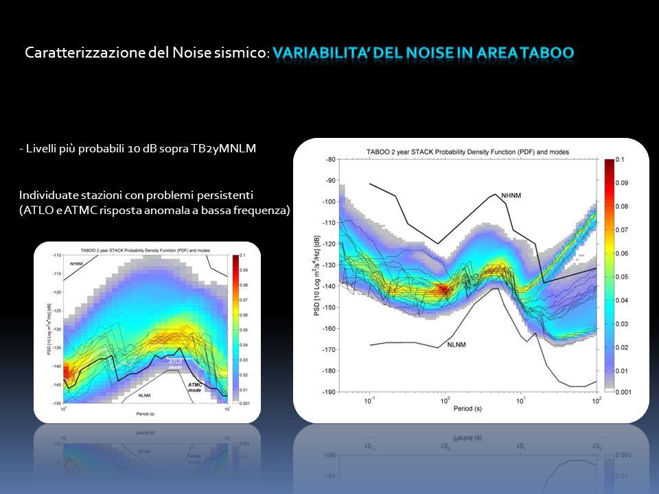 - Livelli più probabili 10 dB sopra TB2yMNLM Individuate stazioni con problemi persistenti (ATLO e ATMC risposta anomala a bassa frequenza)