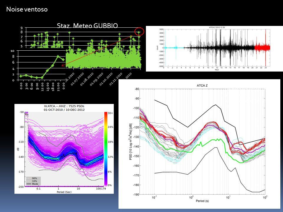 Noise ventoso Le PSD serali (rosse) Dovrebbero essere vicine alle notturne Invece sono oltre il 90p di ATCA Staz.