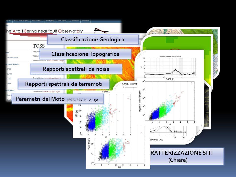 CARATTERIZZAZIONE SITI (Chiara) Classificazione Geologica Classificazione Topografica Rapporti spettrali da noise Rapporti spettrali da terremoti Parametri del Moto (PGA, PGV, HI, AI, t90, …)