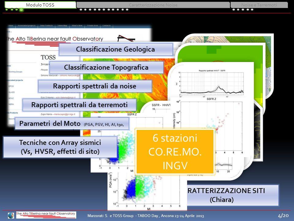 CARATTERIZZAZIONE SITI (Chiara) Classificazione Geologica Classificazione Topografica Rapporti spettrali da noise Rapporti spettrali da terremoti Para