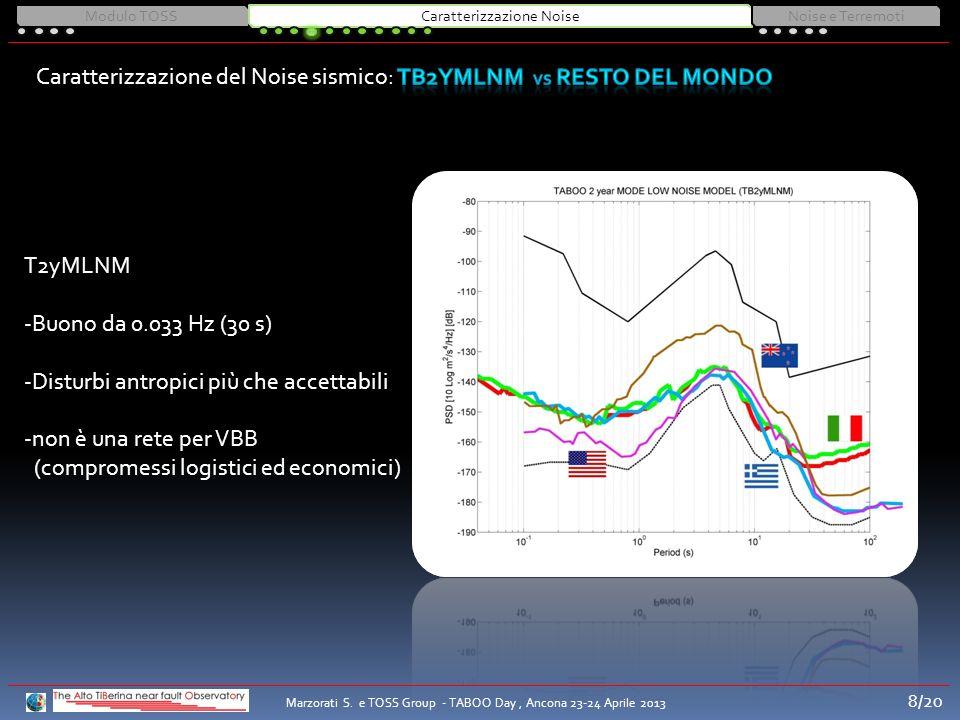 T2yMLNM -Buono da 0.033 Hz (30 s) -Disturbi antropici più che accettabili -non è una rete per VBB (compromessi logistici ed economici) Modulo TOSSCara