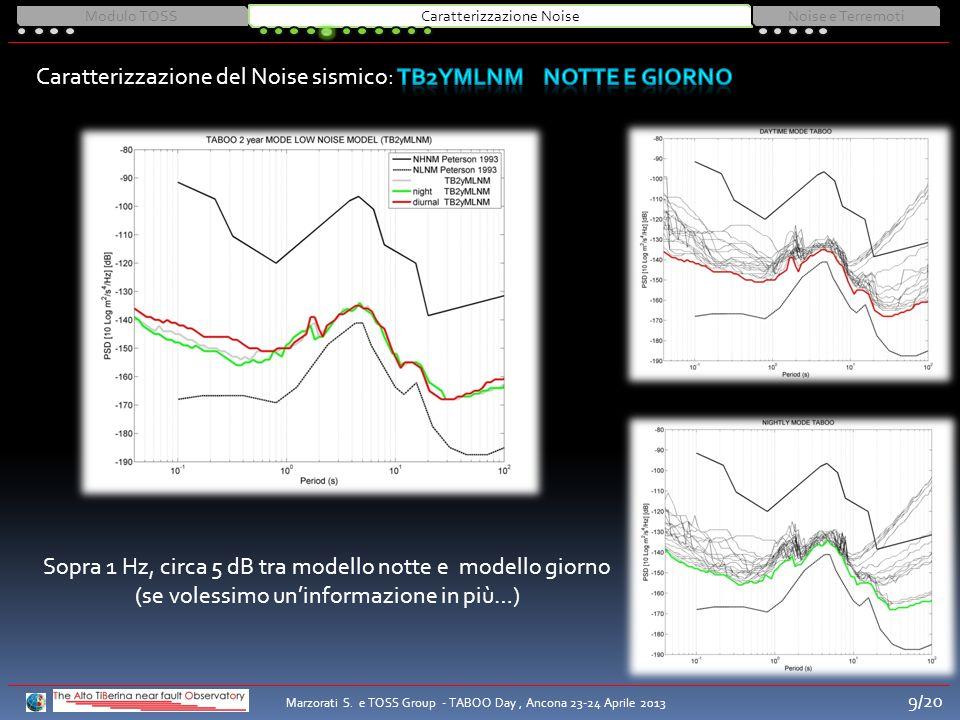 Sopra 1 Hz, circa 5 dB tra modello notte e modello giorno (se volessimo uninformazione in più…) Modulo TOSSCaratterizzazione NoiseNoise e Terremoti Ma