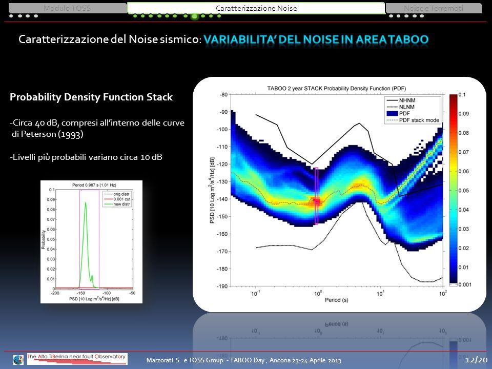 Probability Density Function Stack -Circa 40 dB, compresi allinterno delle curve di Peterson (1993) -Livelli più probabili variano circa 10 dB Modulo TOSSCaratterizzazione NoiseNoise e Terremoti Marzorati S.