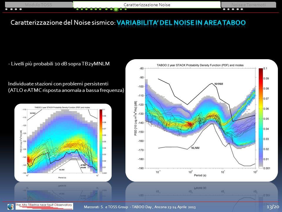 - Livelli più probabili 10 dB sopra TB2yMNLM Individuate stazioni con problemi persistenti (ATLO e ATMC risposta anomala a bassa frequenza) Modulo TOS