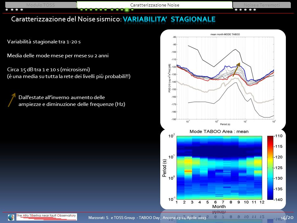 Variabilità stagionale tra 1-20 s Media delle mode mese per mese su 2 anni Circa 15 dB tra 1 e 10 s (microsismi) (è una media su tutta la rete dei livelli più probabili!!) Dallestate allinverno aumento delle ampiezze e diminuzione delle frequenze (Hz) Modulo TOSSCaratterizzazione NoiseNoise e Terremoti Marzorati S.