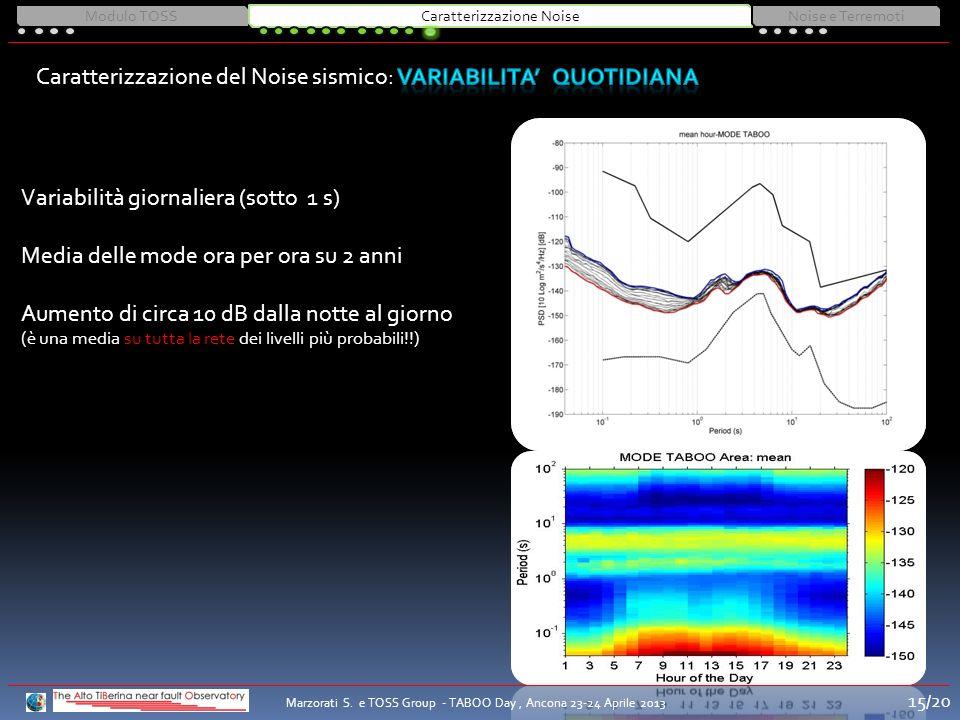 Variabilità giornaliera (sotto 1 s) Media delle mode ora per ora su 2 anni Aumento di circa 10 dB dalla notte al giorno (è una media su tutta la rete dei livelli più probabili!!) Modulo TOSSCaratterizzazione NoiseNoise e Terremoti Marzorati S.