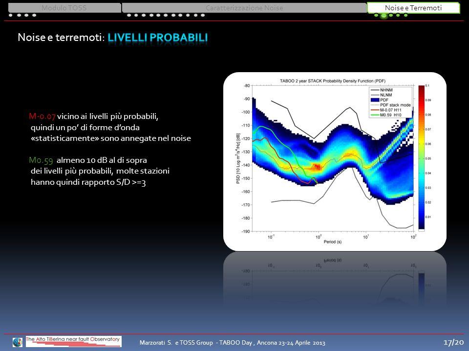 M-0.07 vicino ai livelli più probabili, quindi un po di forme donda «statisticamente» sono annegate nel noise M0.59 almeno 10 dB al di sopra dei livel