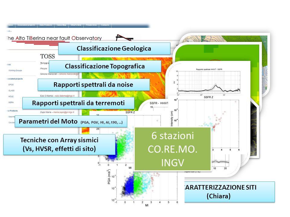CARATTERIZZAZIONE SITI (Chiara) CARATTERIZZAZIONE SITI (Chiara) Classificazione Geologica Classificazione Topografica Rapporti spettrali da noise Rapporti spettrali da terremoti Parametri del Moto (PGA, PGV, HI, AI, t90, …) Tecniche con Array sismici (Vs, HVSR, effetti di sito) Tecniche con Array sismici (Vs, HVSR, effetti di sito) 6 stazioni CO.RE.MO.