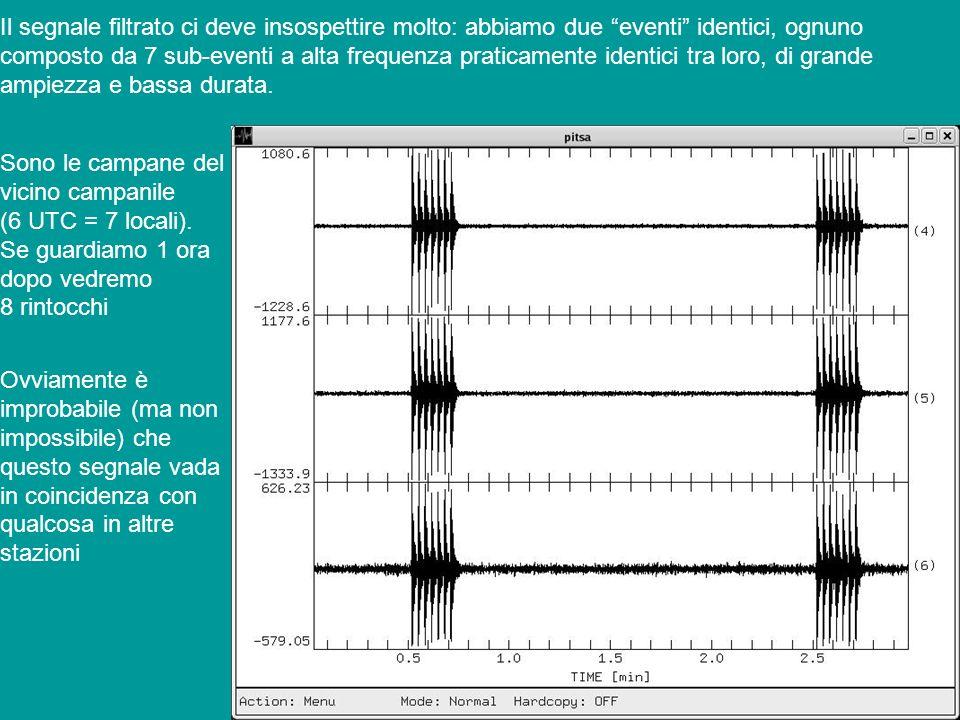 Il segnale filtrato ci deve insospettire molto: abbiamo due eventi identici, ognuno composto da 7 sub-eventi a alta frequenza praticamente identici tr