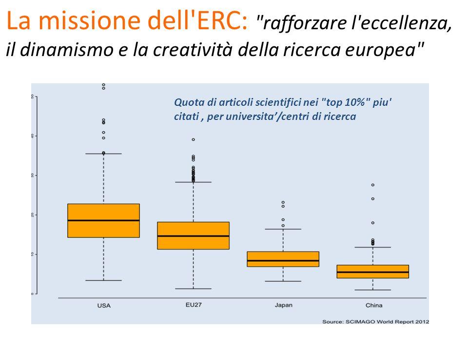 L ERC finanzia ricercatori di punta 2012 2010 1987 2005 2000 2007 2009 2010 20112012 2010 2012 2010 2012 2009