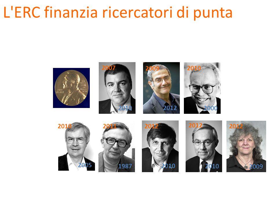 Alcune mie conclusioni 1.La ricerca italiana è di ottima qualità 2.Il numero di ricercatori (indice del finanziamento) è basso 3.Le istituzioni (università e enti di ricerca) non sono, o non sono in grado, di essere attraenti 4.La capacità di autovalutazione e pre-selezione è debole 5.L ERC offre uno strumento per migliorare sui precedenti due punti 6.Il successo internazionale dipende anche dai numeri (finanziamento e numeri di ricercatori)