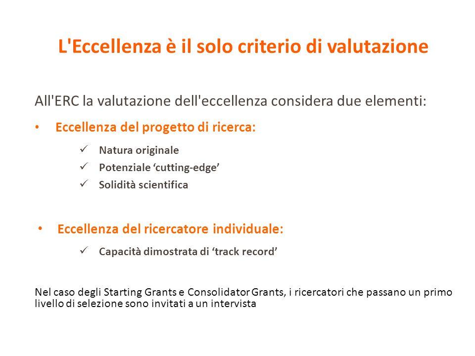 Percentuale di successo (per paese dell istituto ospitante) ERC Starting grant 2007-2013 ERC Advanced grant 2008-2013 *) Primi firmatari del contratto con l ERC Percentuale di successo media: 12%
