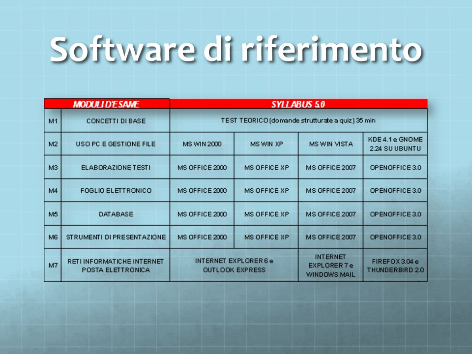 Software di riferimento